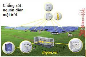 Surge Protectors for Photovoltaic System