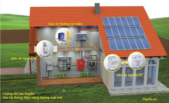 Protection of Photovoltaic installations