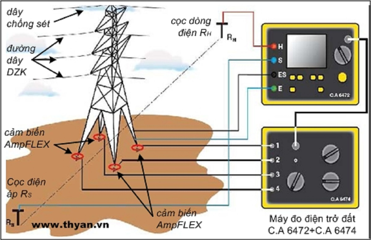 Test Ground resistance of towers, windmills and substations